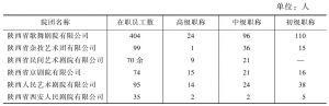 表3 陕西演艺集团各子公司人员构成情况