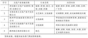 表1 陕西国有文化企业被授予国家级文化产业示范基地整体概况