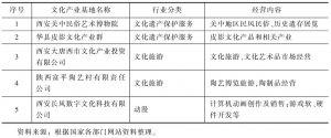 """表2 陕西民营文化企业被授予""""国家级文化产业示范基地""""称号整体概况"""