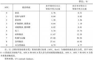 表3-2 2014年中日双边进出口贸易结构