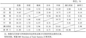 表18-1 2013年RCEP成员双边贸易额占各方贸易总额比重