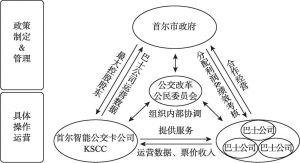 图12-14 准公共交通系统结构