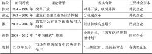 表2-1 PPP在中国的发展历程