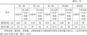表4-2 捷运建设自偿率门槛规定