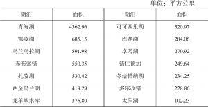 表2.2 三江源区主要湖泊面积统计(基于GlobeLand30)