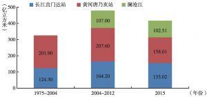 图3.2 长江、黄河、澜沧江径流量变化统计