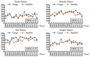 Figure 2.8 Comparison of recorded precipitation and satellite precipitation data in meteorological stations