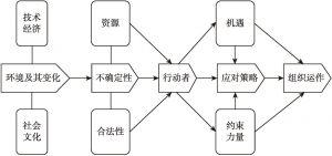 图6-1 环境对组织运作的作用机制