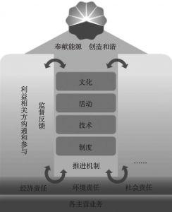 图1 中国石油社会责任管理推进范式