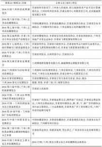 表1 2016年甘肃展览会(博览会)举办概况-续表1