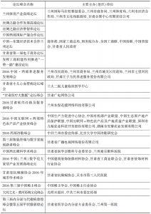 表2 2016年甘肃论坛(峰会)举办概况