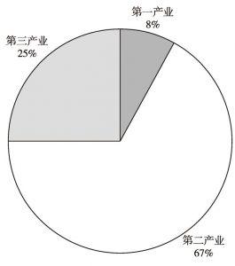 图1 甘肃外商投资三次产业投资比重