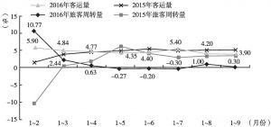 图2 2015~2016年甘肃累计客运量、旅客周转量增速对比