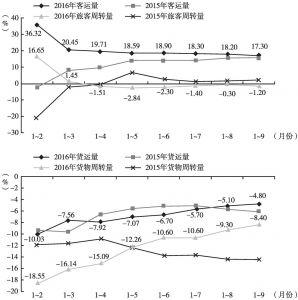 图3 2015~2016年甘肃累计铁路客货运输量及周转量增速对比