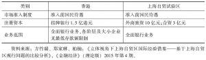 表4 香港与上海自贸试验区银行业开放比较