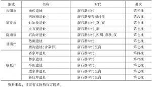 表1 甘肃省境内的史前遗址-续表