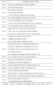 表2 日本社会福利专业人才培养及制度的沿