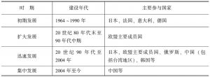 表1-2 世界范围内高速铁路建设发展历程