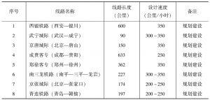 表1-5 中国规划建设高速铁路统计