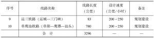 表1-5 中国规划建设高速铁路统计-续表