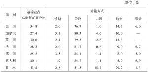 表3-5 20世纪90年代发达国家交通运输方式能源消耗比较