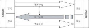 图5-2 高铁与既有铁路客货分运示意
