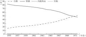 图5-6 日本1955~1971年间各种交通方式的客运周转量分担率变化