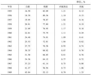 表5-5 1955~1971年间日本各种交通方式的客运周转量分担率