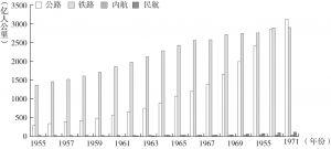 图5-9 1955~1971年日本各种交通方式客运周转量变化