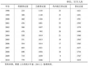 表5-9 中国台湾地区各种交通方式客运量