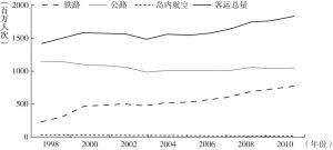 图5-15 中国台湾地区1998~2010年各种交通方式的客运量变化