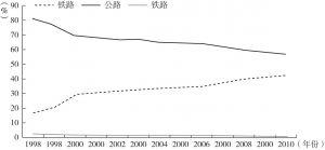 图5-16 中国台湾地区1998~2010年各种交通方式客运量分担率变化