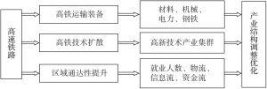 图7-1 高速铁路对产业结构的作用机理