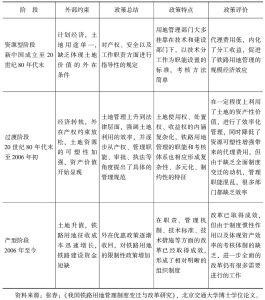 表12-4 我国铁路用地政策变化