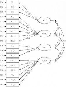 图4-3 备选模型M3