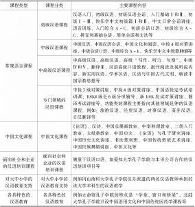表2 日本孔子学院开设的课程