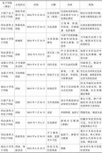 表3 日本孔子学院举办的文化活动概况(2015.5~2017.3)-续表1