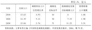 表3-1 中国人口规模、城镇人口及城镇化发展转移人口规模测算