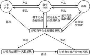 图1 供应链金融服务体系