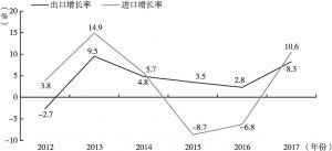 图2 2012~2017年日本进出口贸易增长率情况