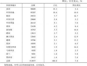 表1 2017年1~9月日本对主要贸易伙伴出口情况