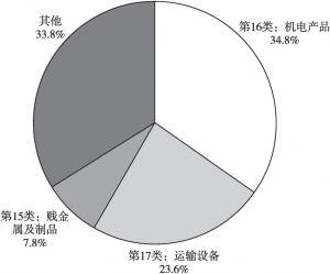 图3 2017年1~9月日本主要出口商品构成情况