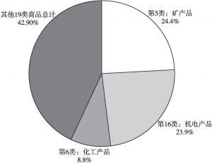图4 2017年1~9月日本主要进口商品构成情况