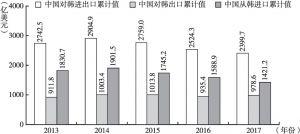 图22 2013~2017年中韩双边进出口贸易情况