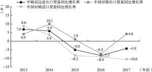 图23 2013~2017年中韩双边进出口贸易增长率情况