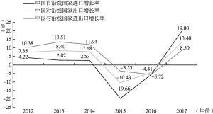 """图2 2012~2017年中国与""""一带一路""""沿线国家贸易增长率情况统计"""