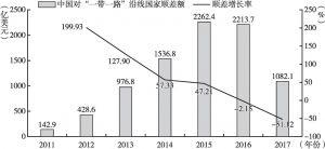 """图4 2011~2017年中国对""""一带一路""""沿线国家的贸易顺差整体情况"""