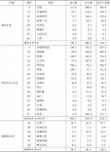 """表3 2016年中国与""""一带一路""""沿线国家贸易情况-续表1"""