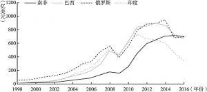 图4 中国对其他金砖国家成员进出口贸易总额