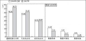 图6 大数据各融资类型对比
